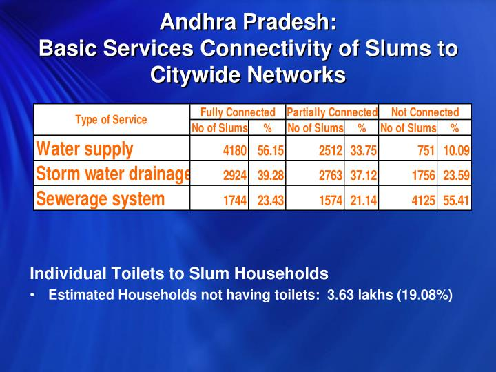 Andhra Pradesh:                                           Basic Services Connectivity of Slums to Citywide Networks