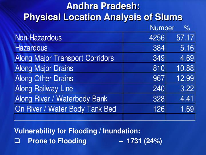 Andhra Pradesh:                                       Physical Location Analysis of Slums