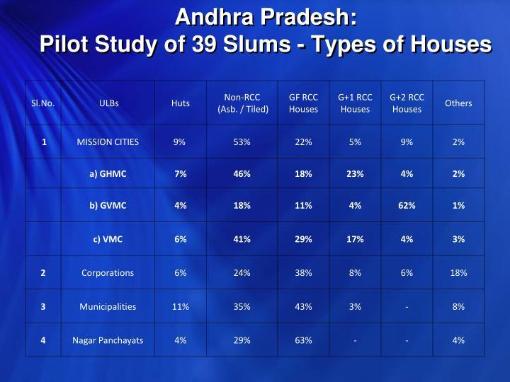 Andhra Pradesh: