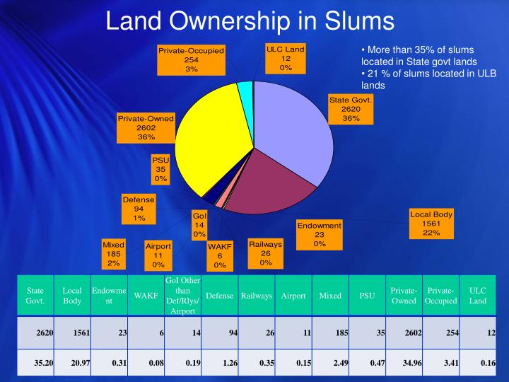Land Ownership in Slums