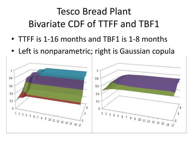 Tesco Bread Plant