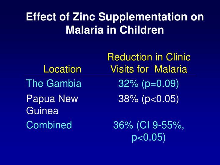 Effect of Zinc Supplementation on Malaria in Children