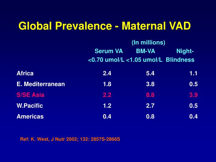 Global Prevalence - Maternal VAD