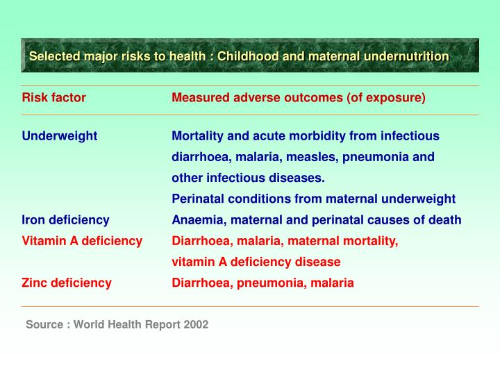 Selected major risks to health : Childhood and maternal undernutrition
