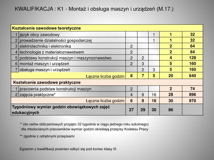 KWALIFIKACJA : K1 - Montaż i obsługa maszyn i urządzeń (