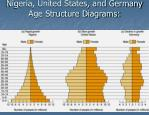 nigeria united states and germany age structure diagrams