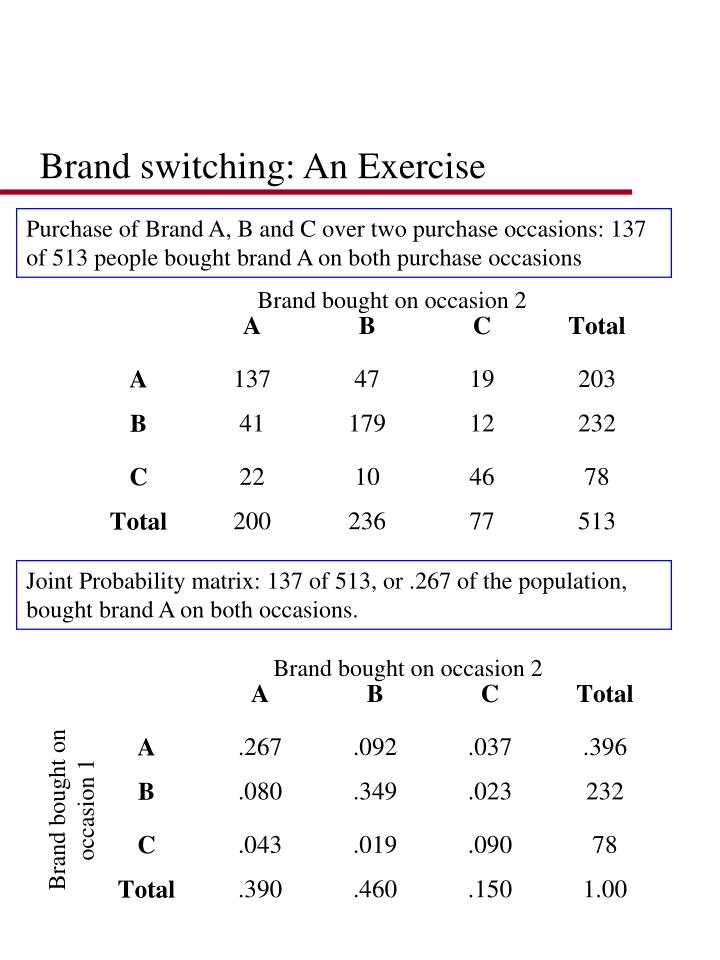 Brand switching: An Exercise