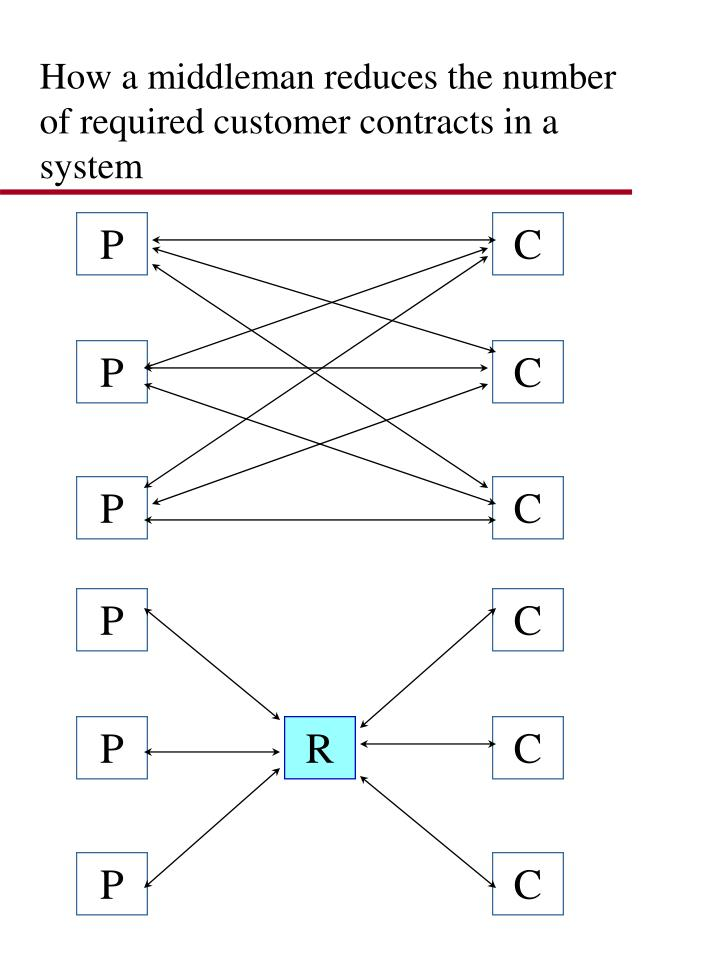 How a middleman reduces the number of required customer contracts in a system