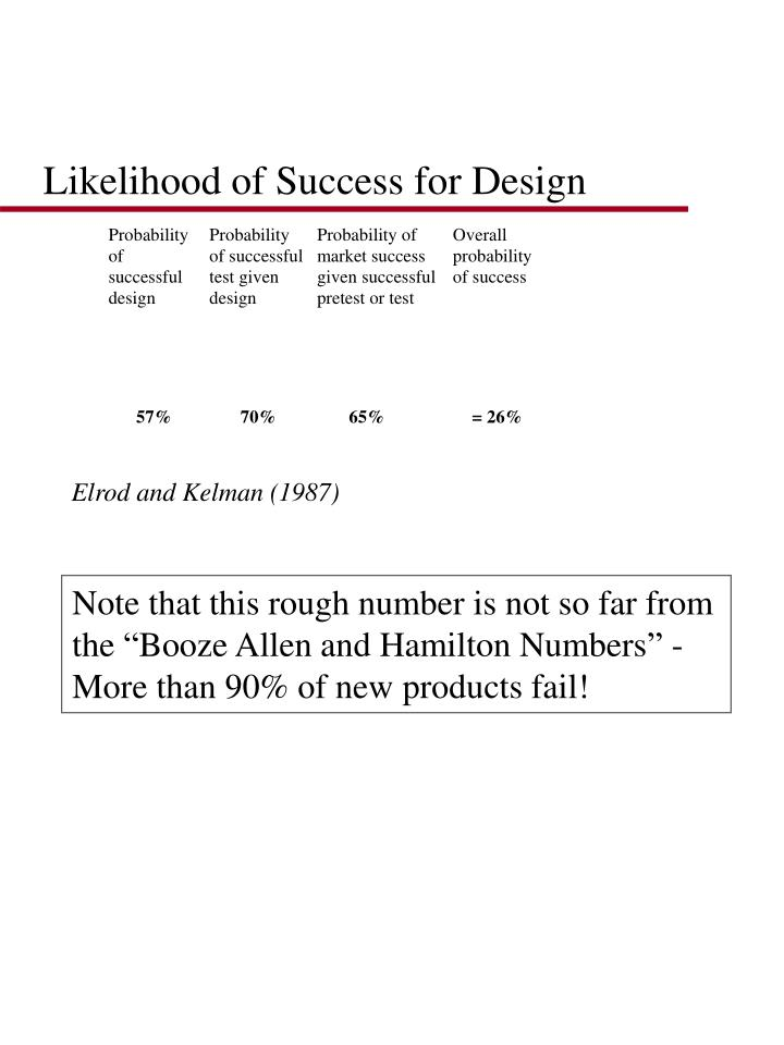 Likelihood of Success for Design