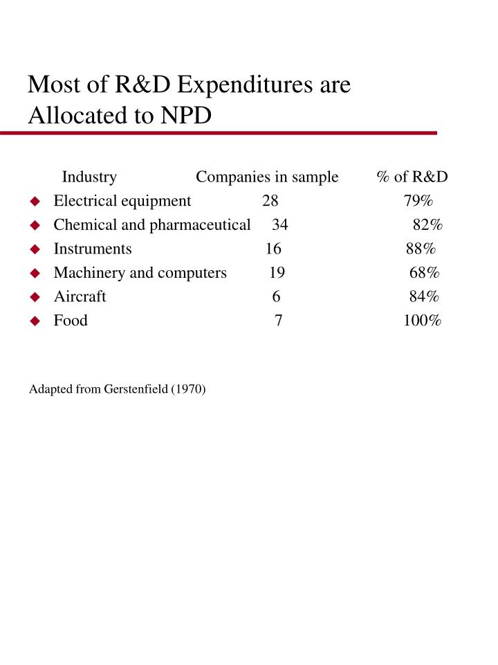 Most of R&D Expenditures are Allocated to NPD