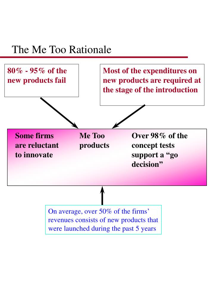 80% - 95% of the new products fail