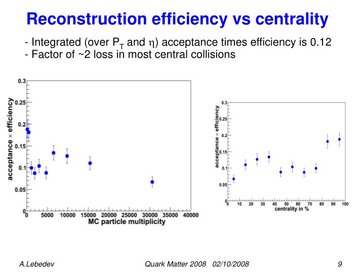 Reconstruction efficiency vs centrality