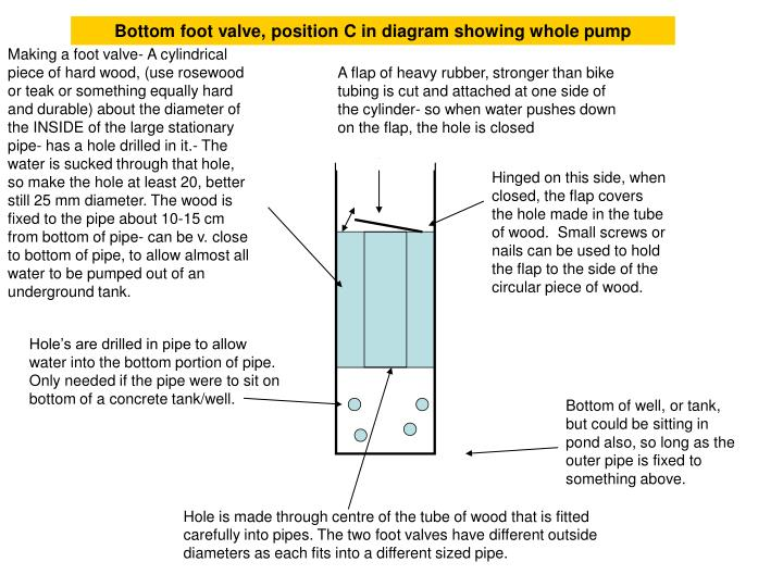 Bottom foot valve, position C in diagram showing whole pump