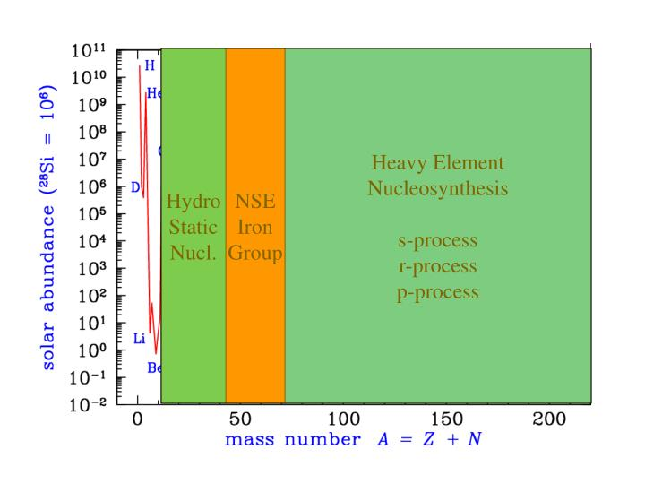 p process of nucleosynthesis We turn finally to the p-nuclei these are the 35 nuclei bypassed by the r- and s-processes as we see from figure 1, except for the light p-nuclei (92mo, 94mo, 96ru, 98ru), the abundances of p-nuclei are considerably less than those of their r.