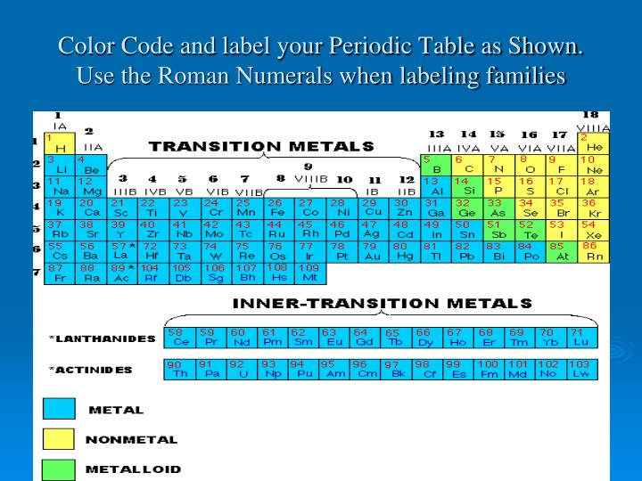Ppt The Periodic Table Powerpoint Presentation Id5592956