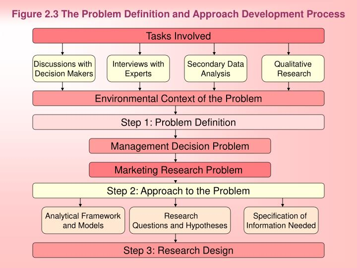 Figure 2 3 the problem definition and approach development process