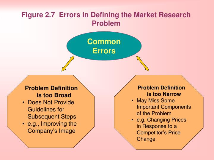 Figure 2.7 Errors in Defining the Market Research Problem