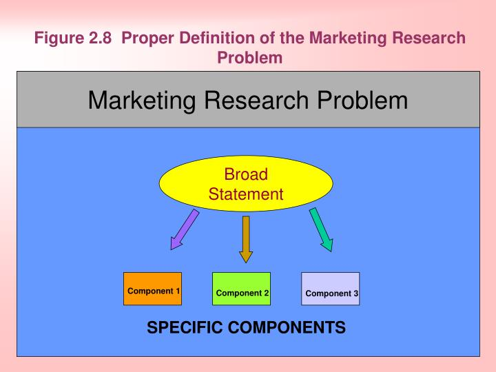 Figure 2.8 Proper Definition of the Marketing Research Problem