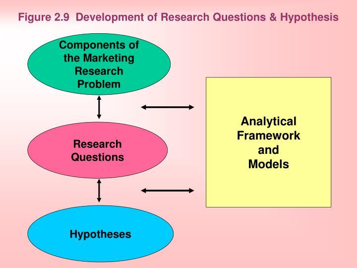 Figure 2.9 Development of Research Questio1