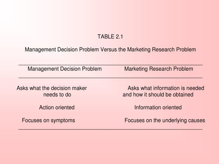 Table 2.1 Management Decision Problem Versus the Marketing Research Problem