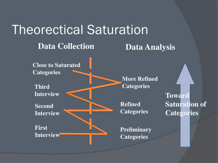 Theorectical Saturation