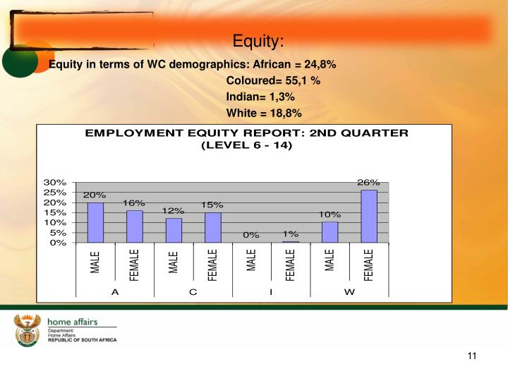 Equity: