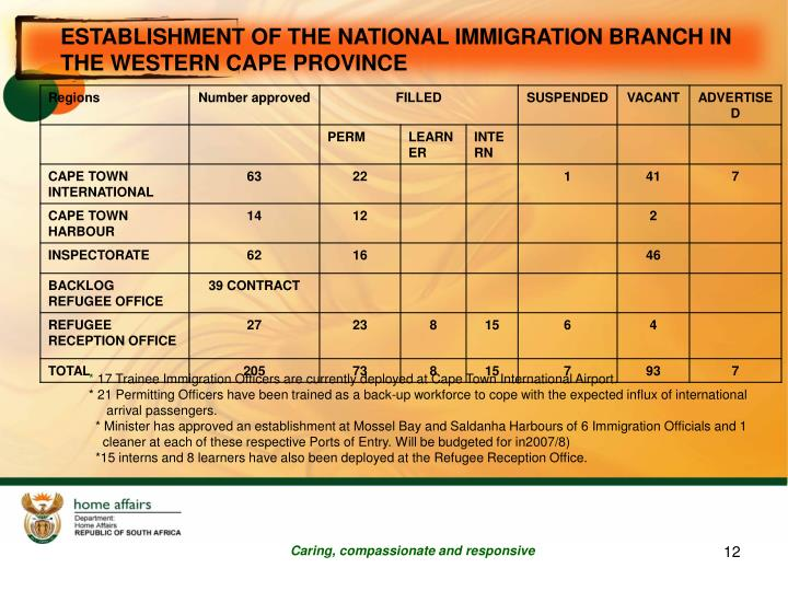 ESTABLISHMENT OF THE NATIONAL IMMIGRATION BRANCH IN THE WESTERN CAPE PROVINCE