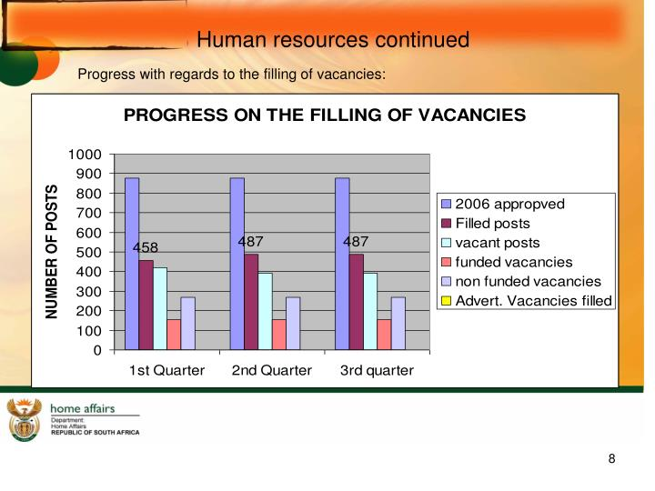 Human resources continued