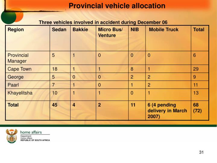 Provincial vehicle allocation
