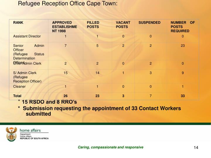 Refugee Reception Office Cape Town: