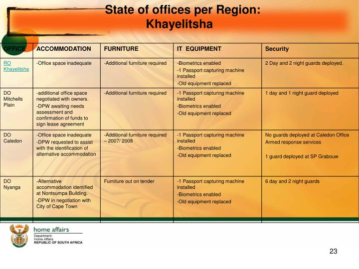 State of offices per Region: