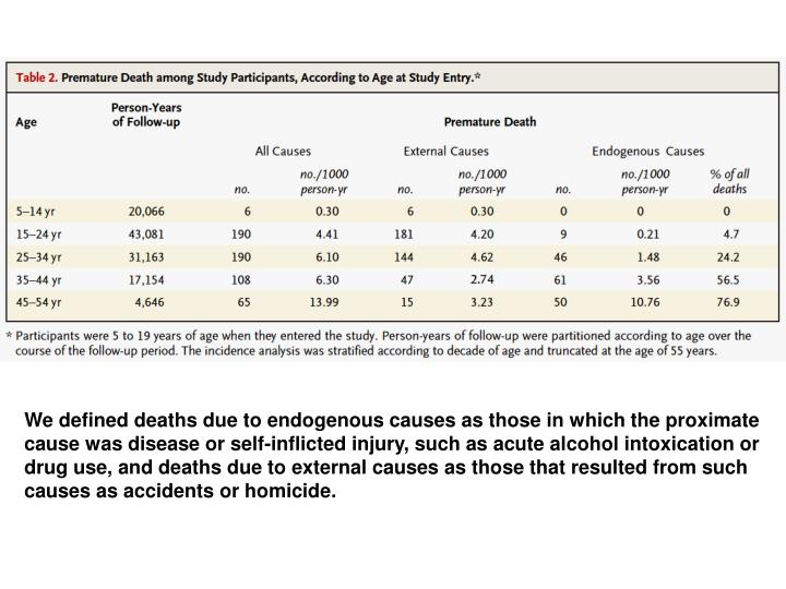 We defined deaths due to endogenous causes as those in which the proximate cause was disease or self-inflicted injury, such as acute alcohol intoxication or drug use, and deaths due to external causes as those that resulted from such causes as accidents or homicide.