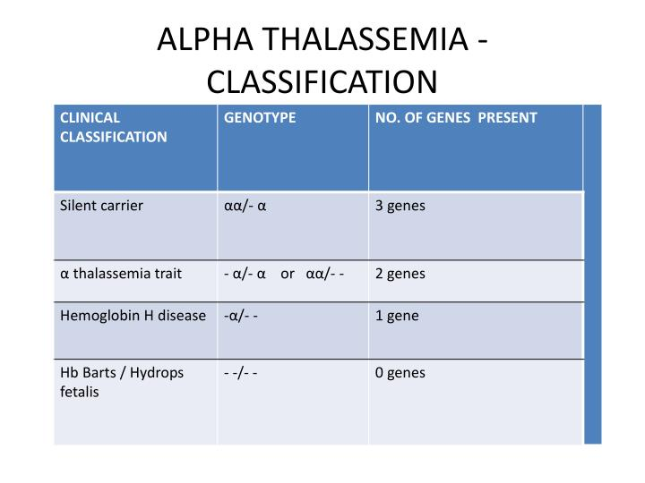 ALPHA THALASSEMIA - CLASSIFICATION