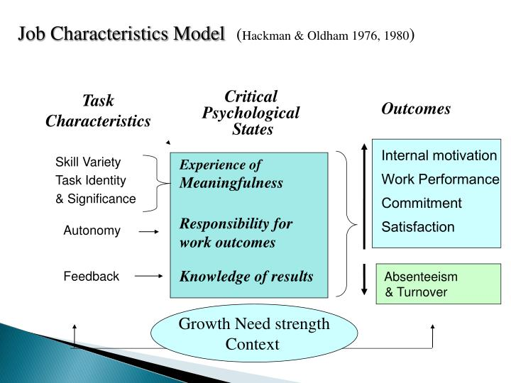 PPT - Job Analysis and Job Design PowerPoint Presentation - ID:5594349