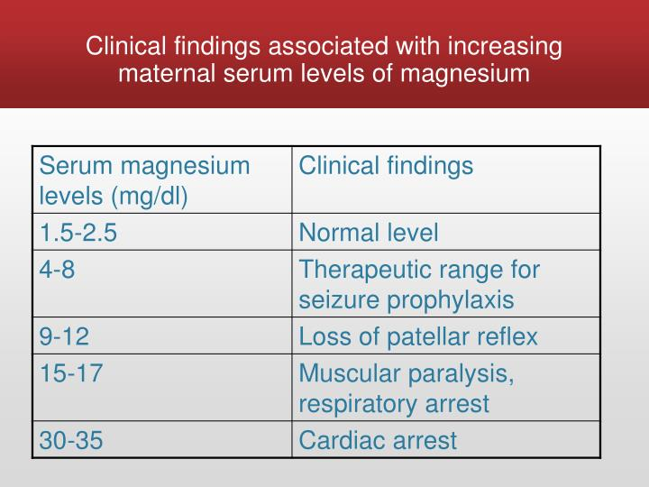 Clinical findings associated with increasing maternal serum levels of magnesium