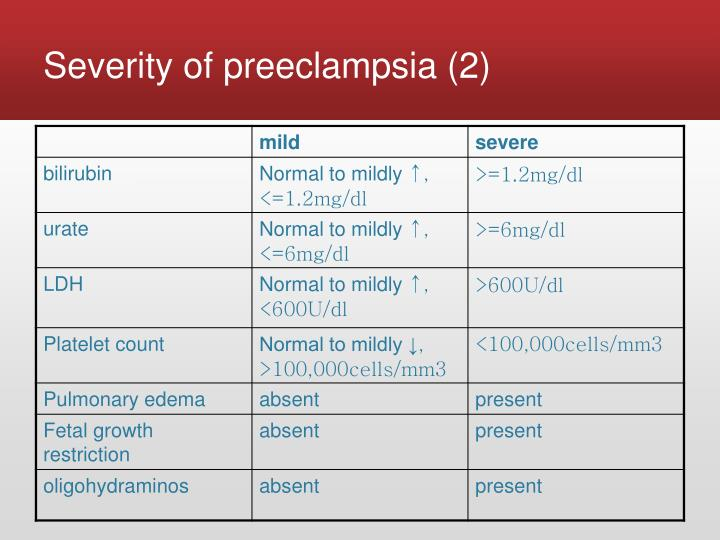 Severity of preeclampsia (2)