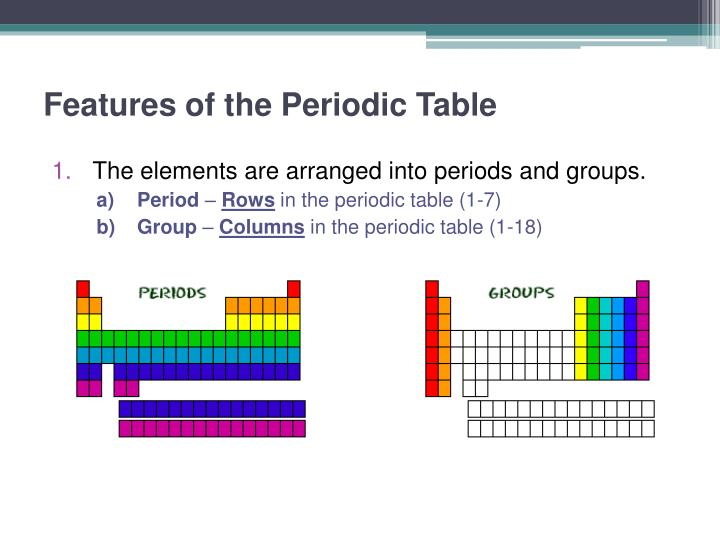Ppt The Periodic Table Powerpoint Presentation Id5594581