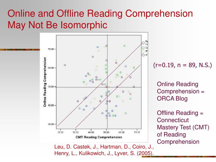 Online and Offline Reading Comprehension May Not Be Isomorphic