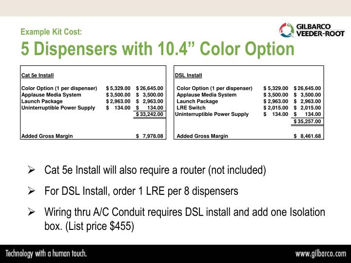 Example Kit Cost: