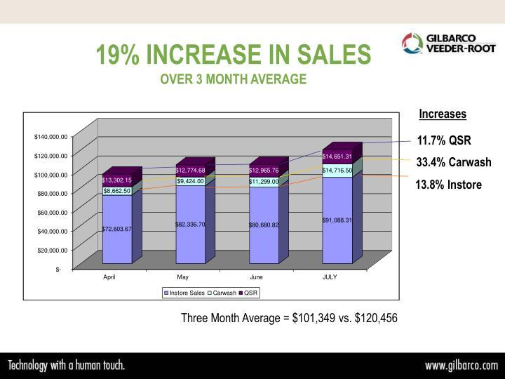 19% INCREASE IN SALES