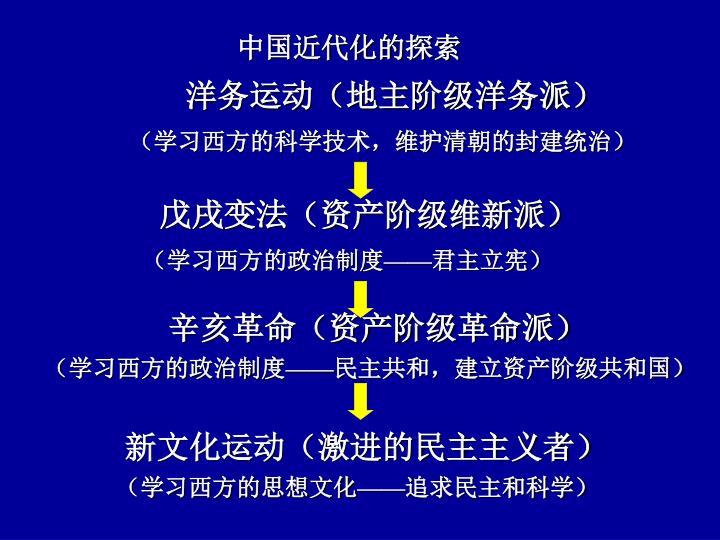 中国近代化的探索