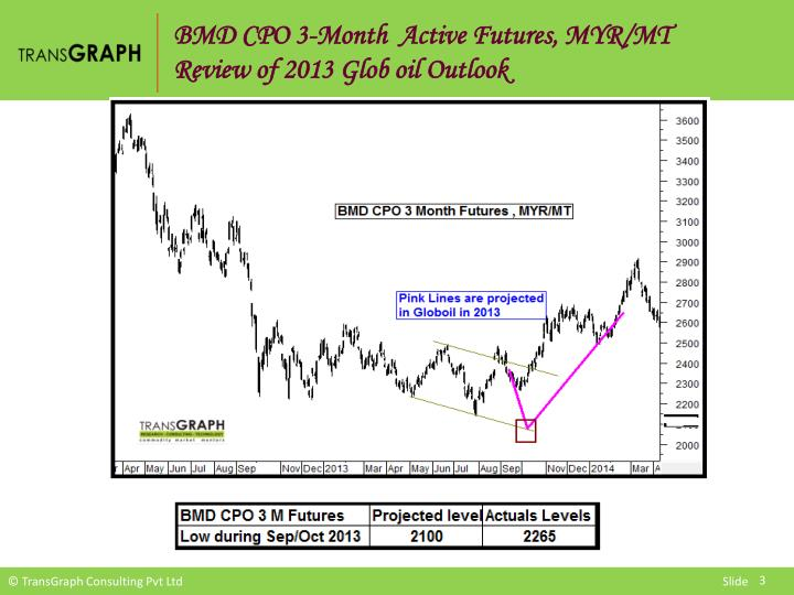 BMD CPO 3-Month  Active Futures, MYR/MT