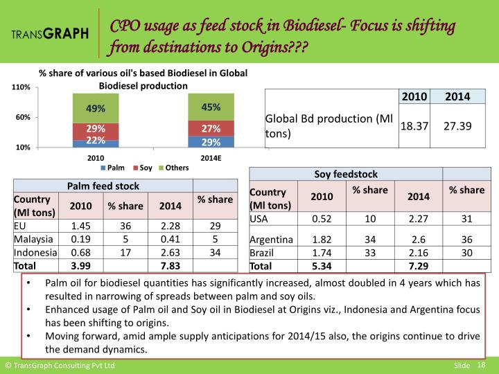 CPO usage as feed stock in Biodiesel- Focus is shifting from destinations to Origins???