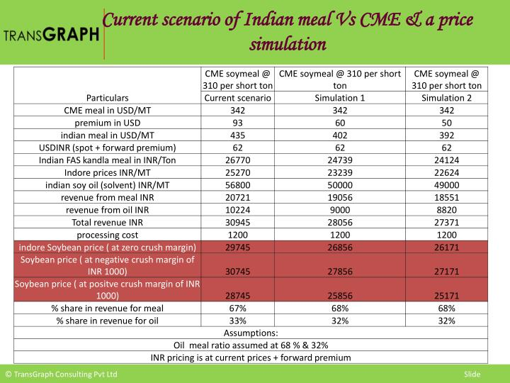 Current scenario of Indian meal Vs CME & a price simulation