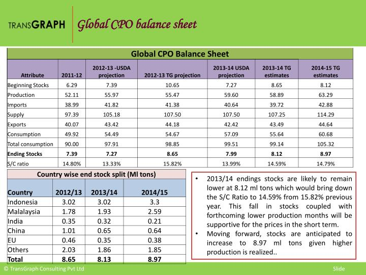 Global CPO balance sheet