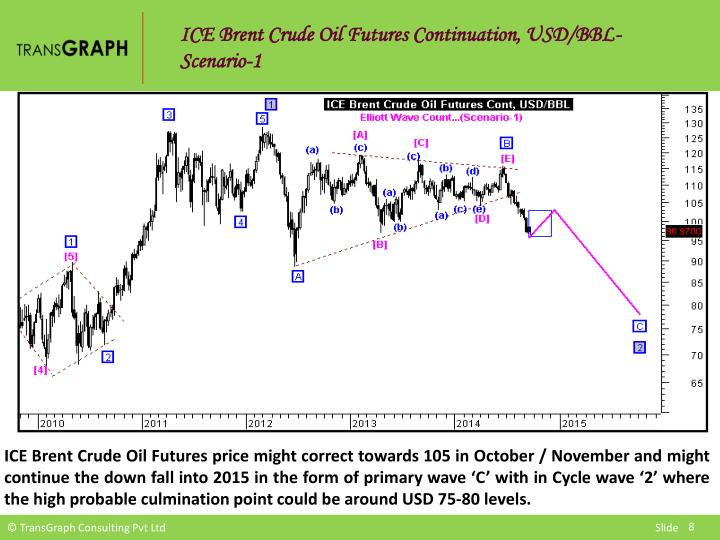 ICE Brent Crude Oil Futures Continuation, USD/BBL-Scenario-1