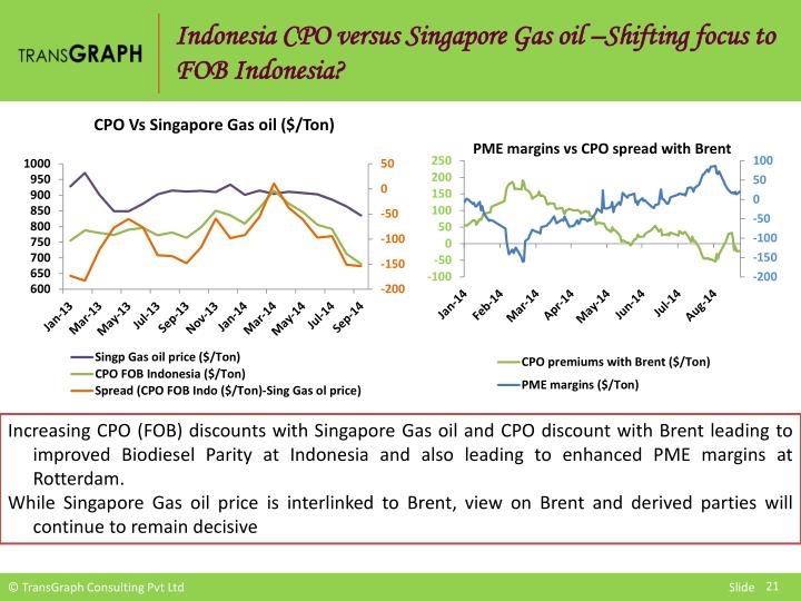 Indonesia CPO versus Singapore Gas oil –Shifting focus to FOB Indonesia?