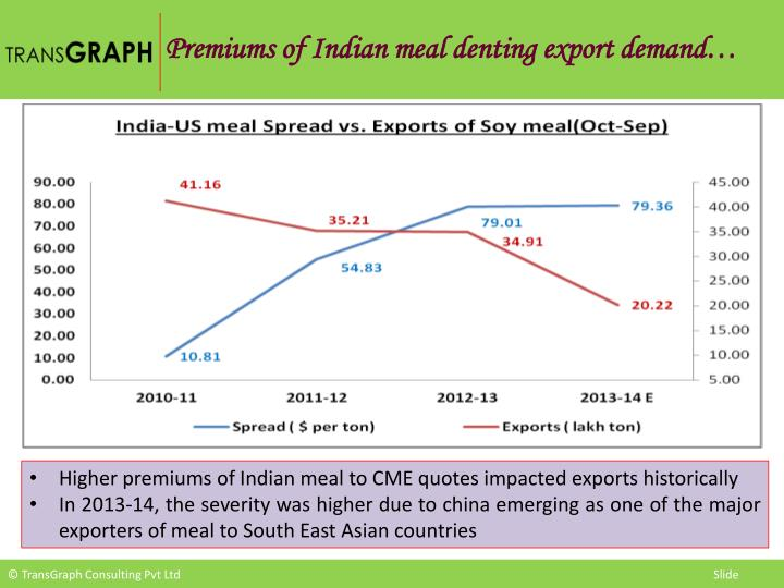 Premiums of Indian meal denting export demand…