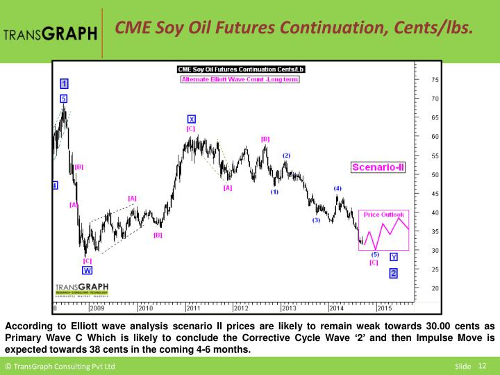 CME Soy Oil Futures Continuation, Cents/lbs.