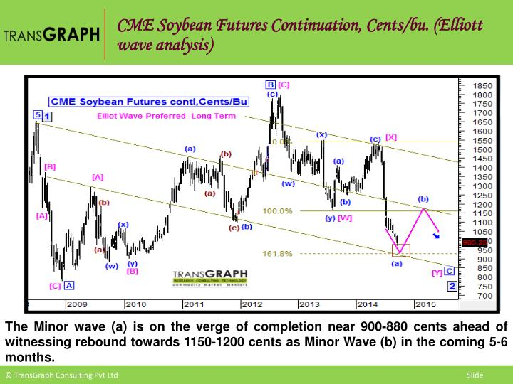CME Soybean Futures Continuation, Cents/bu. (Elliott wave analysis)